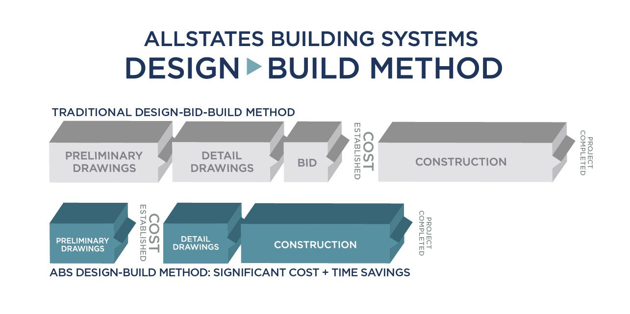 The Design Build Process Architects Allstates